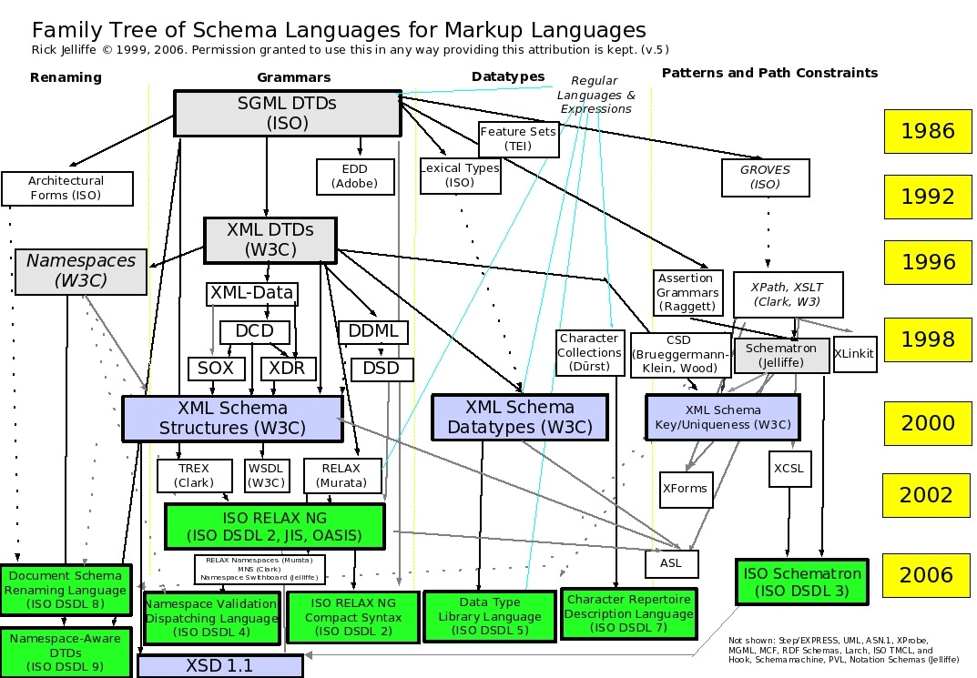 Cover pages xml schemas rick jelliffes family tree of schema languages version 6 ccuart Images