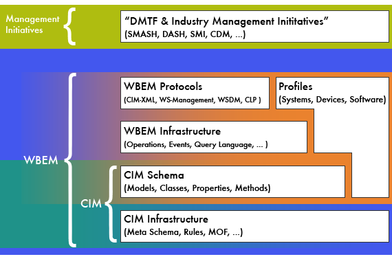 DMTF Technologies Diagram