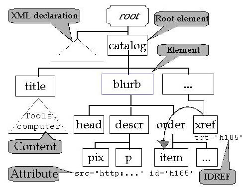 tree of nodes with attributes
