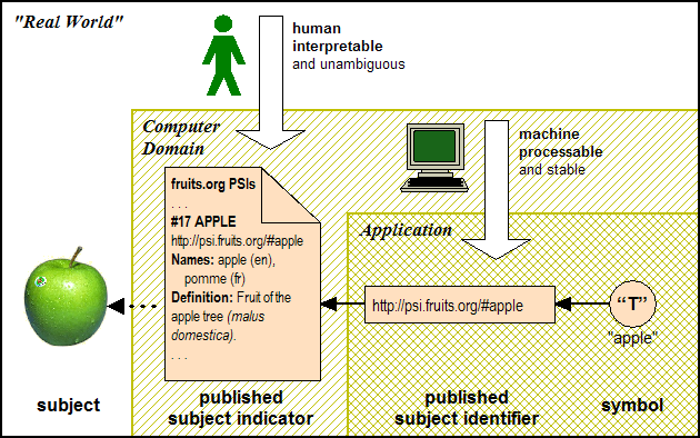 The published subject identifier (a URL) dereferences to a