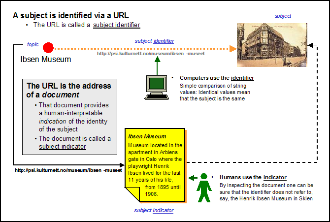 Another diagram showing how a published subject identifier