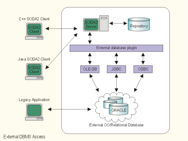 dbms architecture. SODA2 follows the DBMS